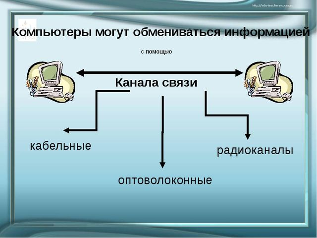 Канала связи Компьютеры могут обмениваться информацией кабельные оптоволоконн...