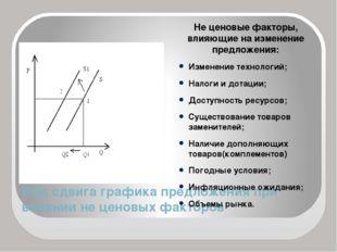 Вид сдвига графика предложения при влиянии не ценовых факторов Не ценовые фак