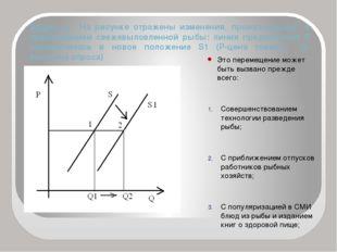 Задача 4. На рисунке отражены изменения, произошедшие с предложением свежевыл