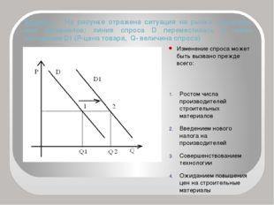 Задача 1. На рисунке отражена ситуация на рынке строитель- ных материалов: ли