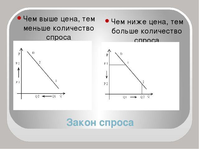 Закон спроса Чем выше цена, тем меньше количество спроса D- линия спроса Чем...