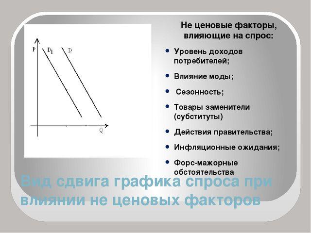 Вид сдвига графика спроса при влиянии не ценовых факторов Не ценовые факторы,...