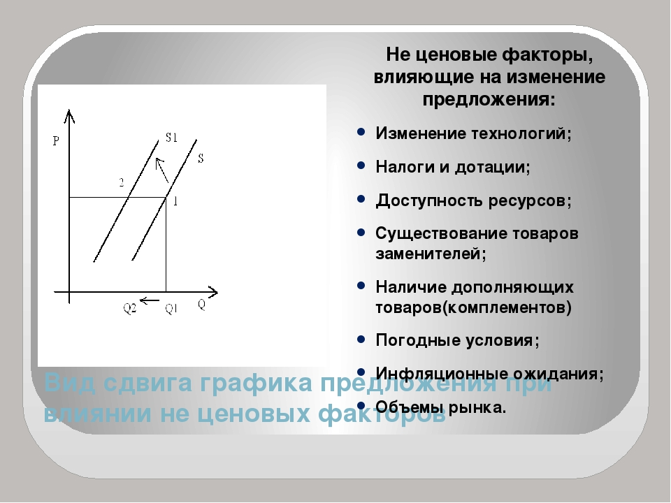 Вид сдвига графика предложения при влиянии не ценовых факторов Не ценовые фак...