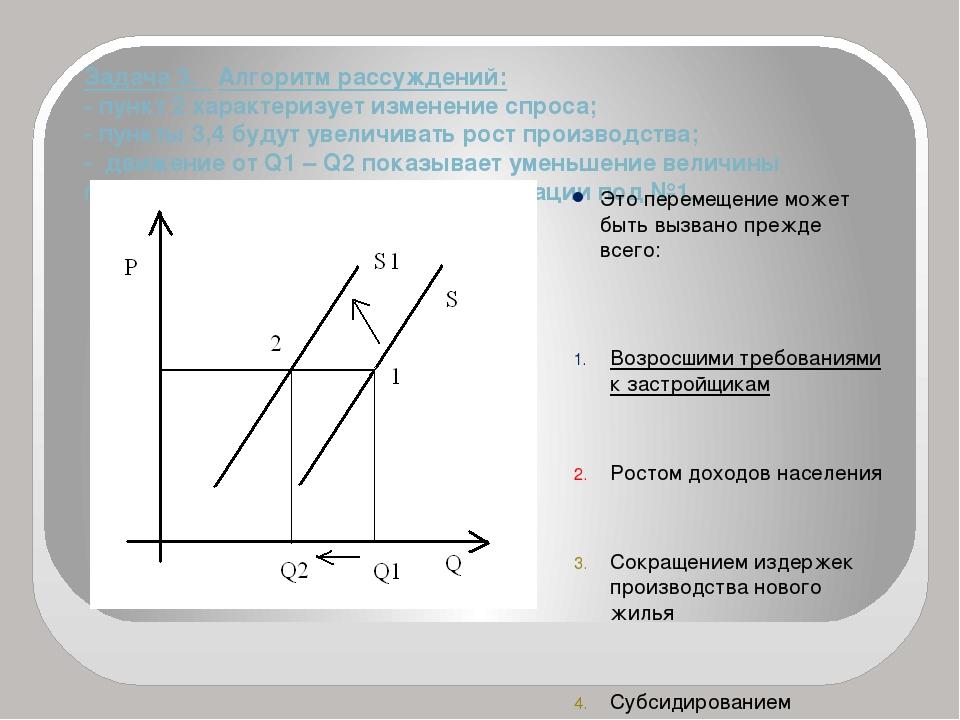 Задача 3. Алгоритм рассуждений: - пункт 2 характеризует изменение спроса; - п...