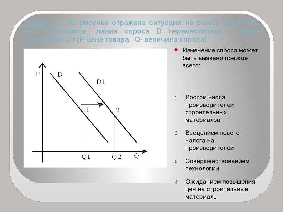 Задача 1. На рисунке отражена ситуация на рынке строитель- ных материалов: ли...