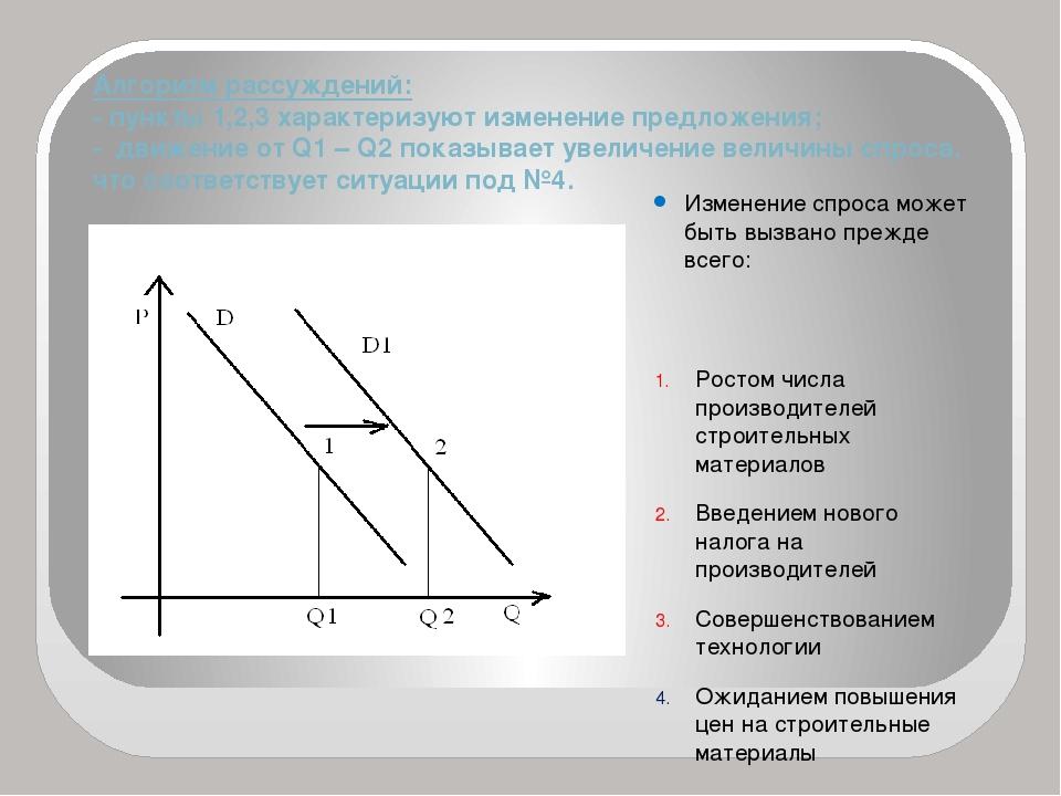 Алгоритм рассуждений: - пункты 1,2,3 характеризуют изменение предложения; - д...