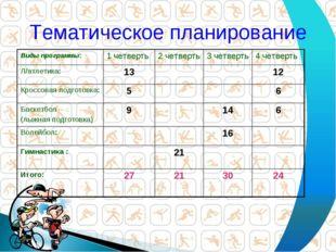 Тематическое планирование Виды программы:1 четверть2 четверть3 четверть4