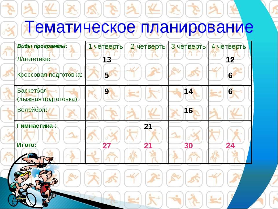 Тематическое планирование Виды программы:1 четверть2 четверть3 четверть4...