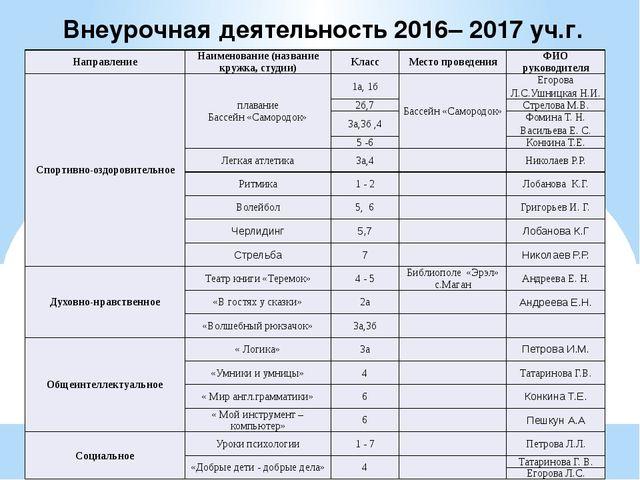Внеурочная деятельность 2016– 2017 уч.г. Направление Наименование (название к...