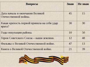 Вопросы Знаю Не знаю Дата начала и окончания Великой Отечественной войны. 45