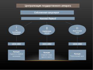 Централизация государственного аппарата Собственная канцелярия Николай Первый