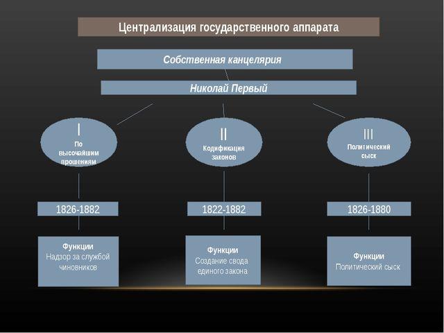 Централизация государственного аппарата Собственная канцелярия Николай Первый...