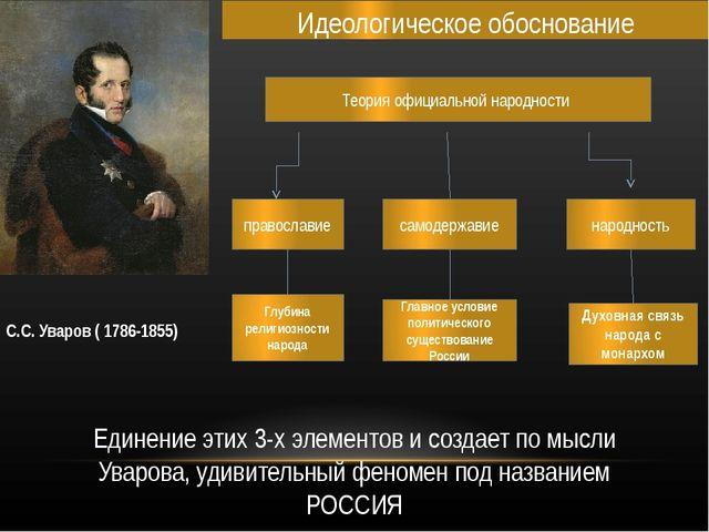 Идеологическое обоснование С.С. Уваров ( 1786-1855) Теория официальной народн...