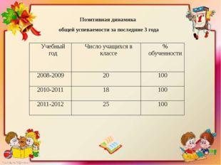 Анализ контрольных работ по русскому языку и математике в 4 классе 2011-2012