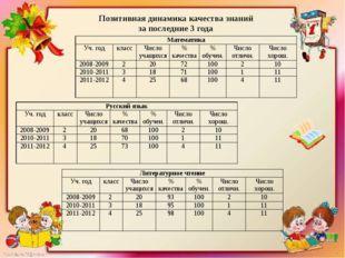 2009-2010 год ОГАОУ ДПО «Институт повышения квалификации педагогических рабо