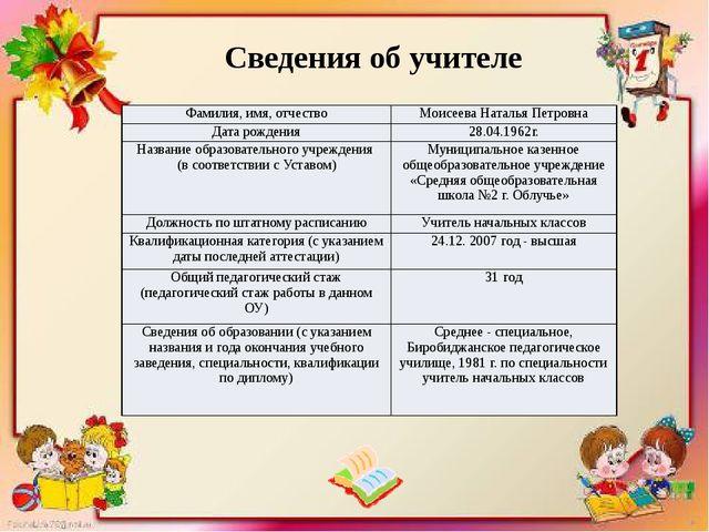 Сведения об учителе Фамилия, имя, отчество Моисеева Наталья Петровна Дата рож...