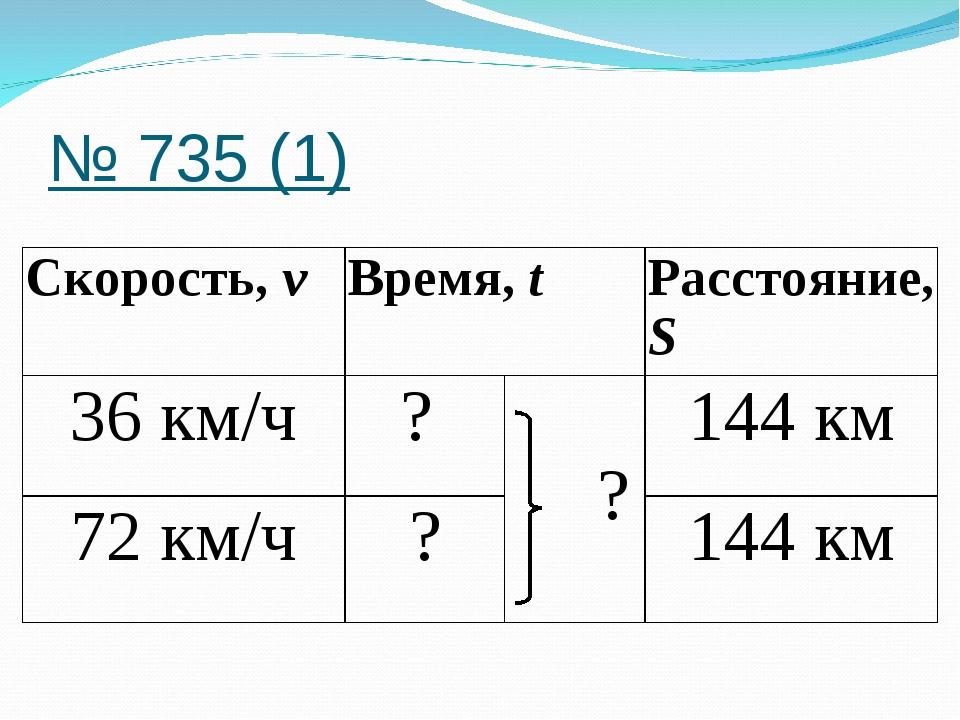 № 735 (1) Скорость, vВремя, tРасстояние, S 36 км/ч?  ?144 км 72 км/ч?...