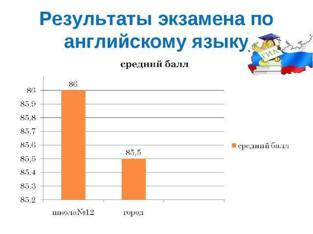 Результаты экзамена по английскому языку
