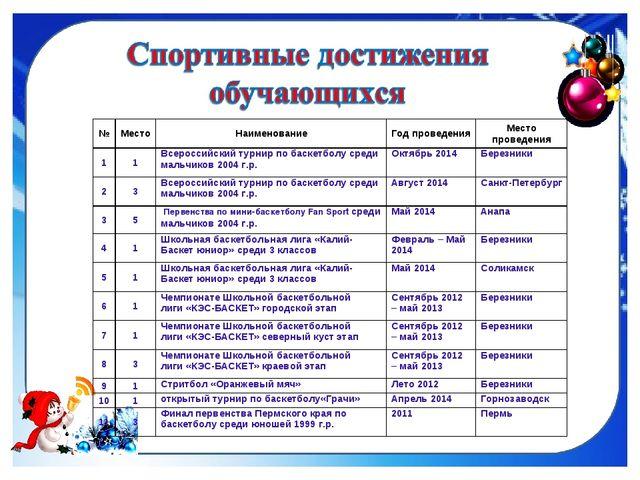 №МестоНаименованиеГод проведенияМесто проведения 11Всероссийский турнир...
