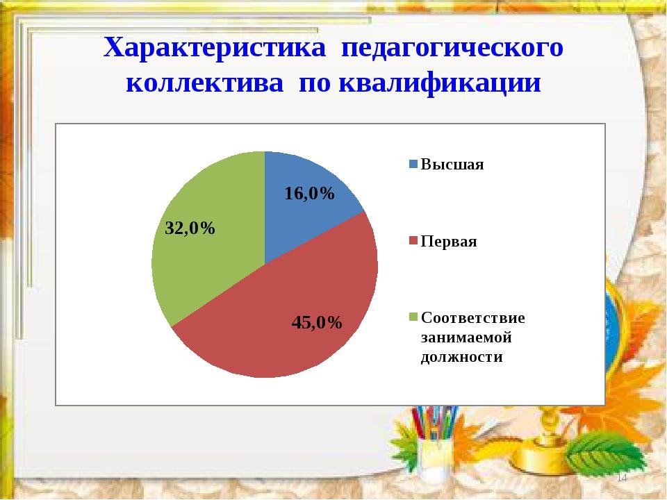 Характеристика педагогического коллектива по квалификации *