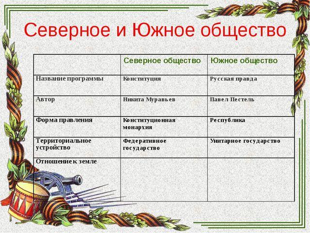 Северное и Южное общество Северное обществоЮжное общество Название программ...