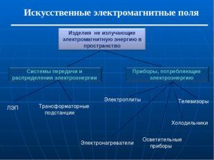 Искусственные электромагнитные поля ЛЭП Трансформаторные подстанции Электропл