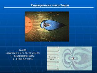 Схема радиационного пояса Земли: 1 – внутренняя часть, 2 –внешняя часть Радиа