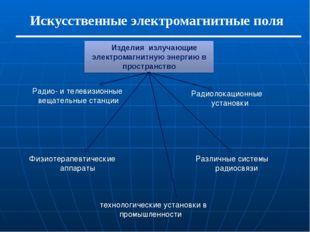 Искусственные электромагнитные поля Изделия излучающие электромагнитную энер