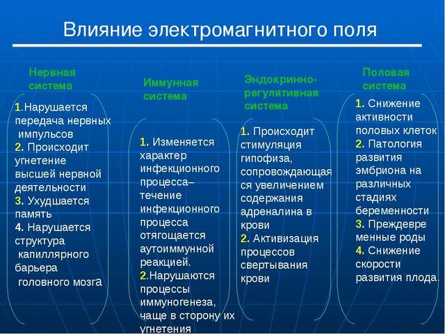 Влияние электромагнитного поля 1.Нарушается передача нервных импульсов 2. Про...