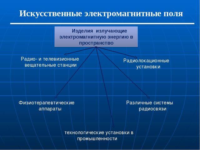 Искусственные электромагнитные поля Изделия излучающие электромагнитную энер...