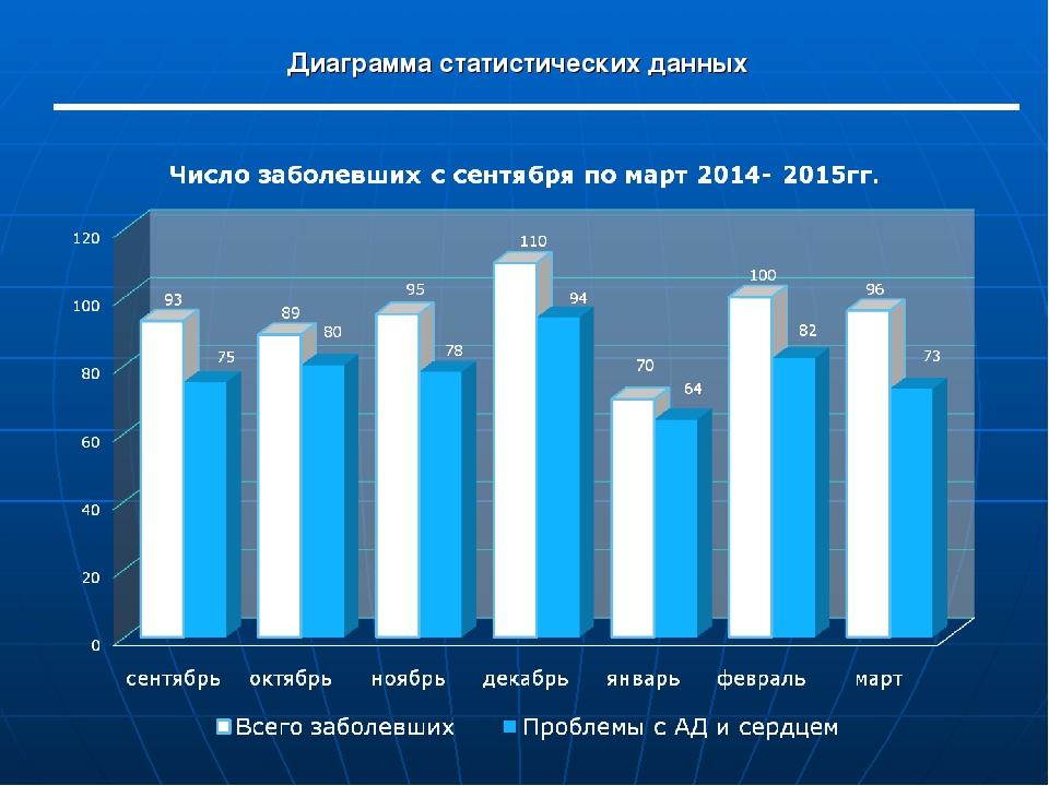 Диаграмма статистических данных
