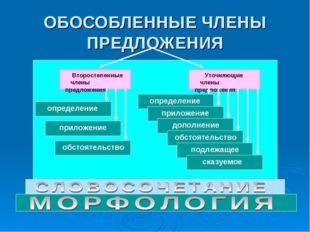 ОБОСОБЛЕННЫЕ ЧЛЕНЫ ПРЕДЛОЖЕНИЯ Второстепенные члены предложения Уточняющие чл
