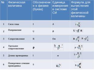 № Физическая величина Обозначение в физике(буква) Единица измерения в системе