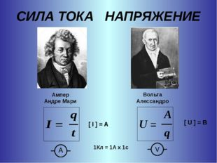 СИЛА ТОКА НАПРЯЖЕНИЕ [ I ] = A [ U ] = В 1Кл = 1А х 1с Ампер Андре Мари Вольт