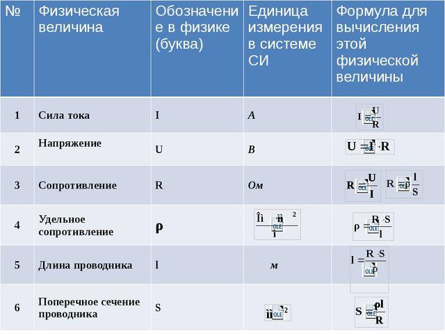 № Физическая величина Обозначение в физике(буква) Единица измерения в системе...