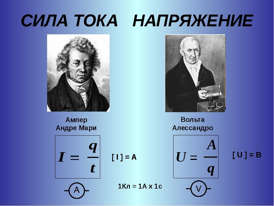 СИЛА ТОКА НАПРЯЖЕНИЕ [ I ] = A [ U ] = В 1Кл = 1А х 1с Ампер Андре Мари Вольт...