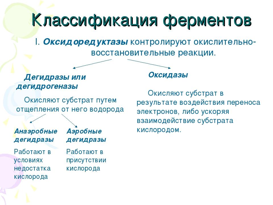Классификация ферментов I. Оксидоредуктазы контролируют окислительно-восстано...