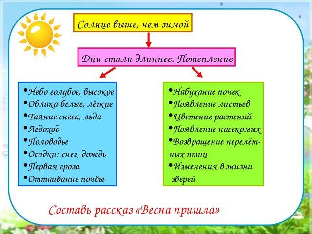 Солнце выше, чем зимой Дни стали длиннее. Потепление Небо голубое, высокое Об...