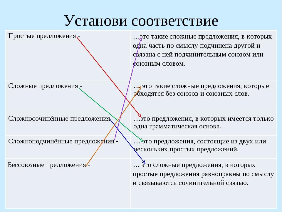 Установи соответствие Простые предложения -…это такие сложные предложения, в...