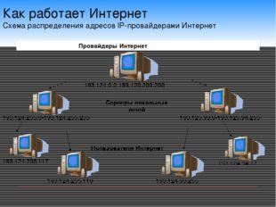 Как работает Интернет Схема распределения адресов IP-провайдерами Интернет 19