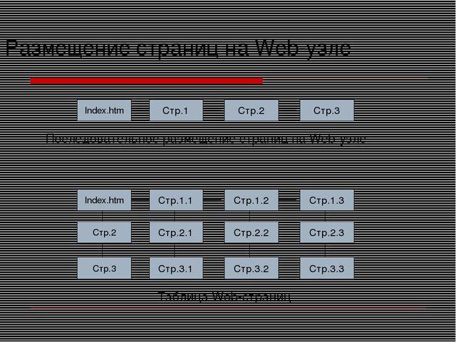 Размещение страниц на Web-узле Последовательное размещение страниц на Web-узл...