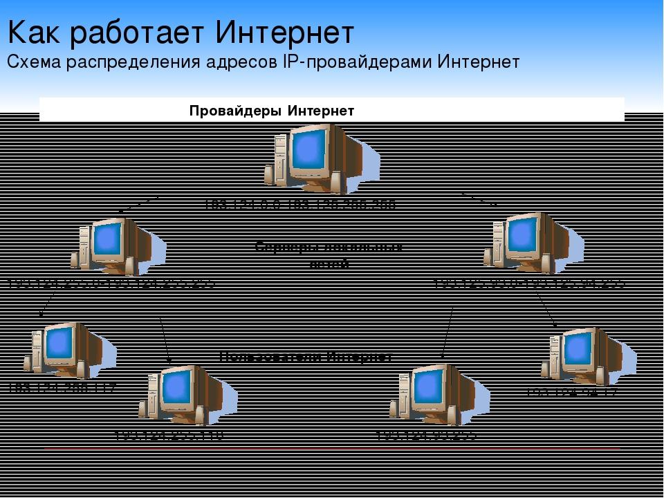 Как работает Интернет Схема распределения адресов IP-провайдерами Интернет 19...