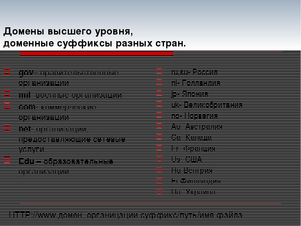 Домены высшего уровня, доменные суффиксы разных стран. gov– правительственные...