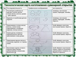 №Последовательность Графическое изображениеинструменты 1Рассмотреть шабло