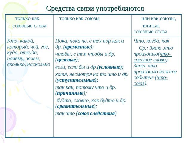 Средства связи употребляются только как союзные слова  только как союзы или...