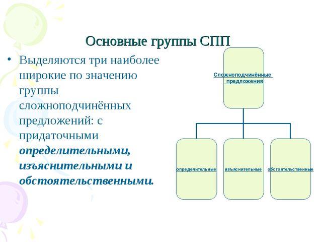 Основные группы СПП Выделяются три наиболее широкие по значению группы сложно...