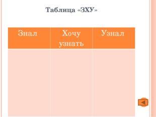 Таблица «ЗХУ» Знал Хочу узнать Узнал