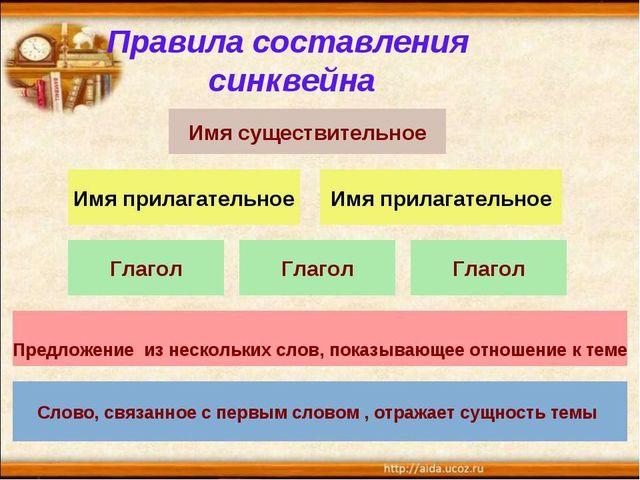 Метод «Синквейн» Слово 2 прилагательных 3 глагола Фраза из 4 слов Синоним