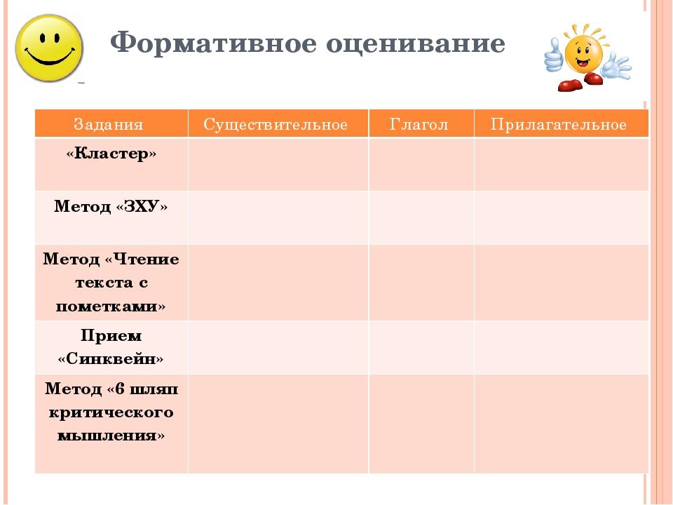 Формативное оценивание Задания Существительное Глагол Прилагательное «Кластер...