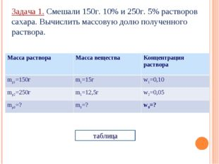 Задача 1. Смешали 150г. 10% и 250г. 5% растворов сахара. Вычислить массовую д